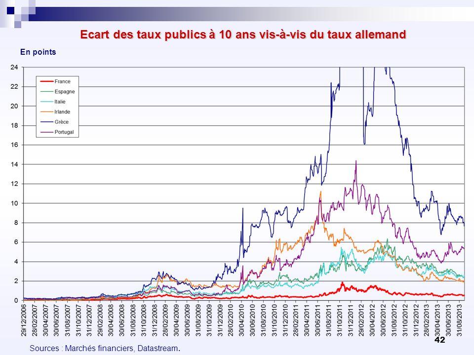 Ecart des taux publics à 10 ans vis-à-vis du taux allemand