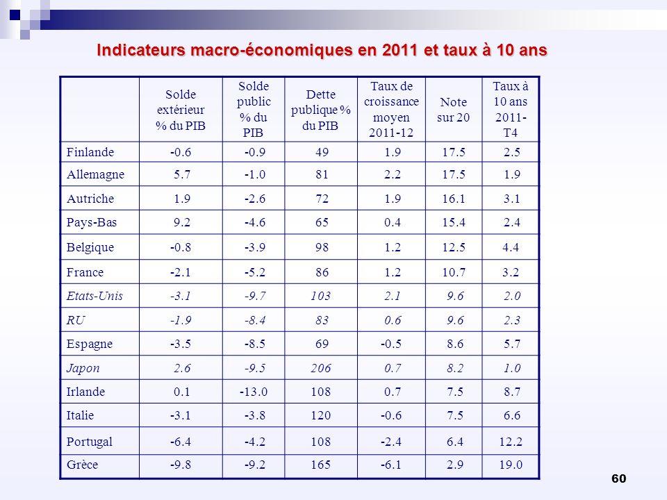 Indicateurs macro-économiques en 2011 et taux à 10 ans