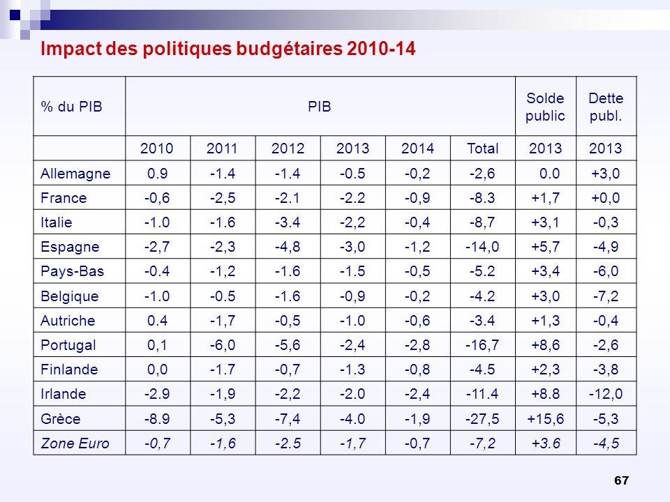 Impact des politiques budgétaires 2010-14