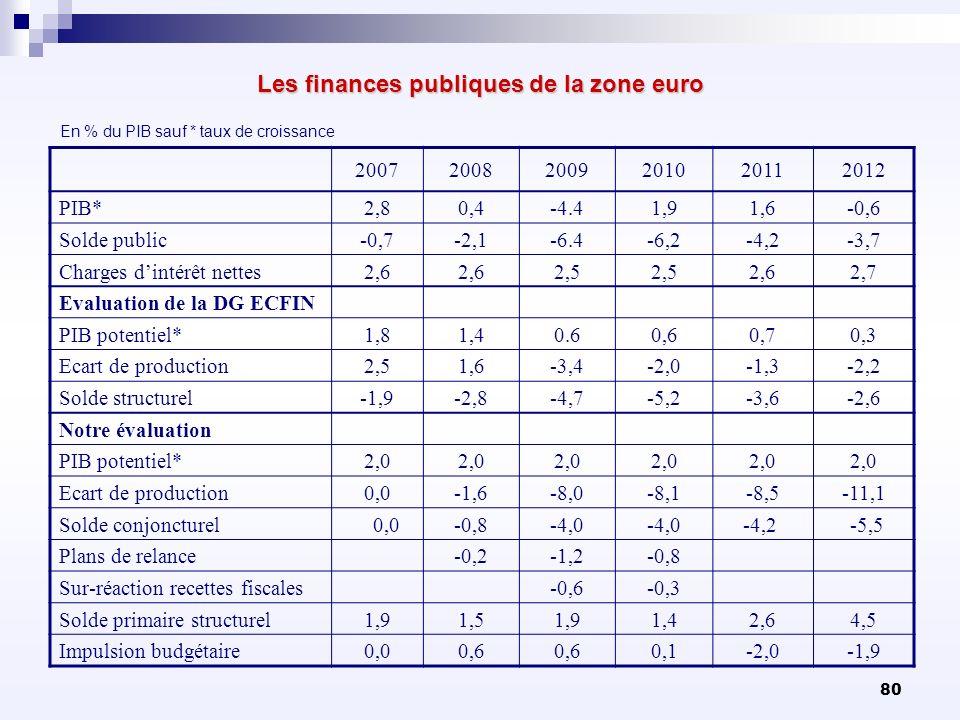 Les finances publiques de la zone euro