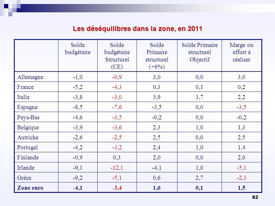 Les déséquilibres dans la zone, en 2011