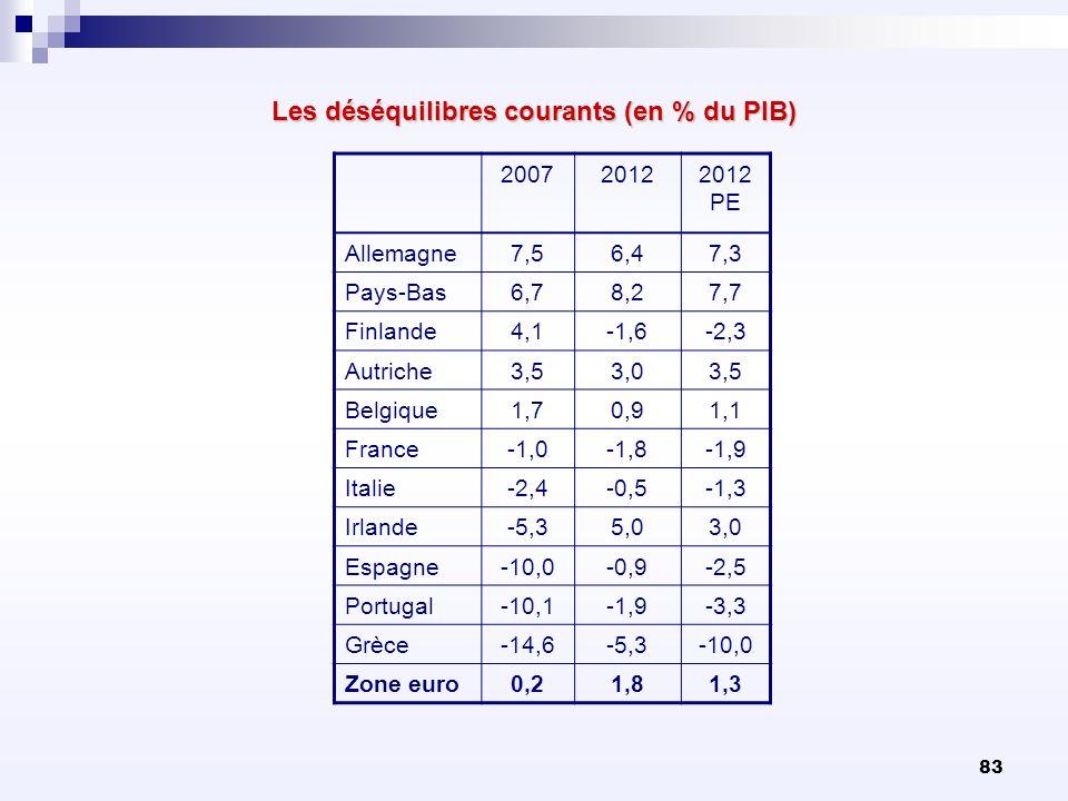 Les déséquilibres courants (en % du PIB)