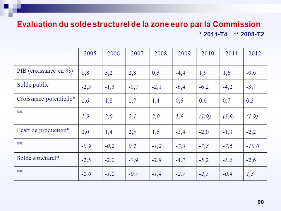 Evaluation du solde structurel de la zone euro par la Commission