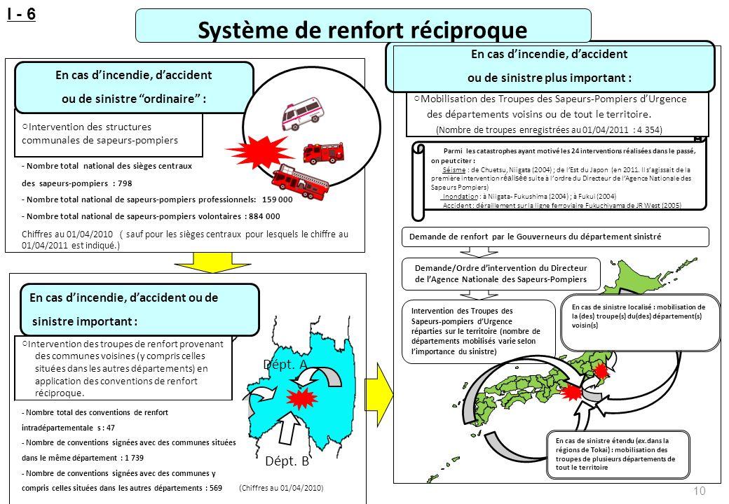 Système de renfort réciproque