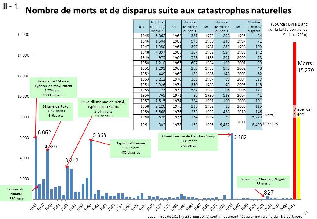 Nombre de morts et de disparus suite aux catastrophes naturelles
