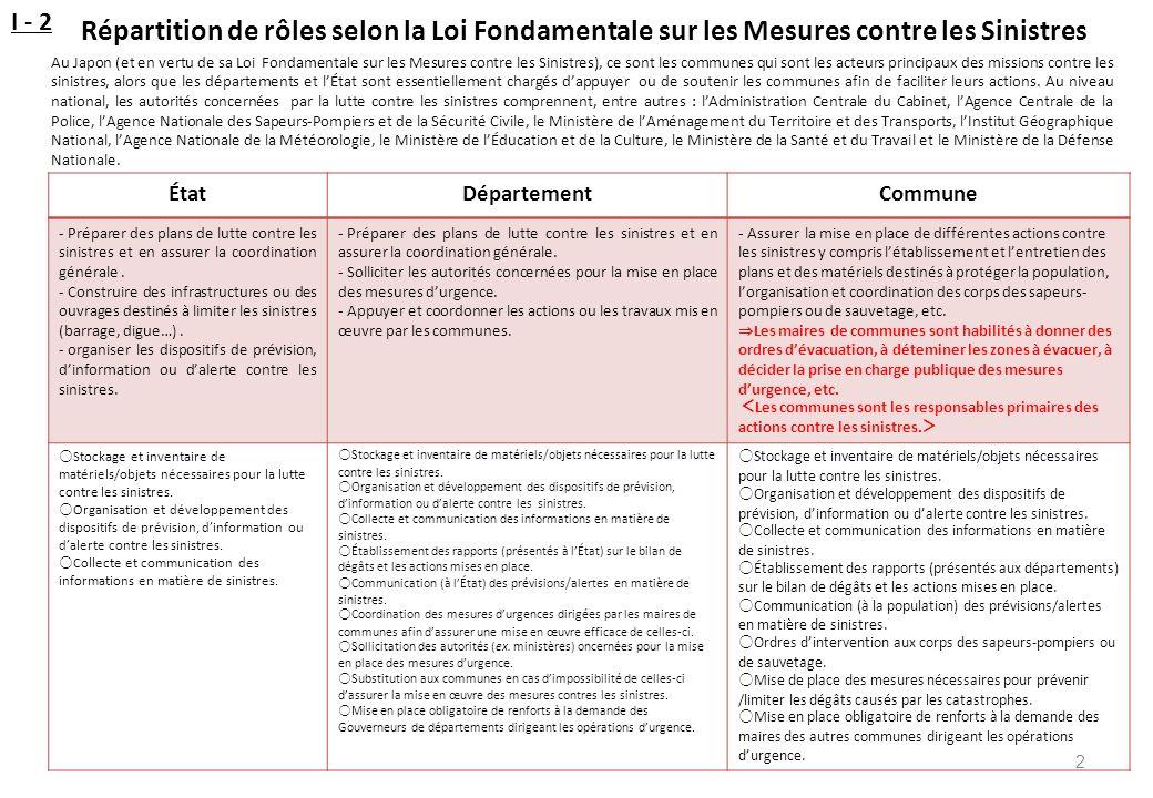 I - 2 Répartition de rôles selon la Loi Fondamentale sur les Mesures contre les Sinistres.