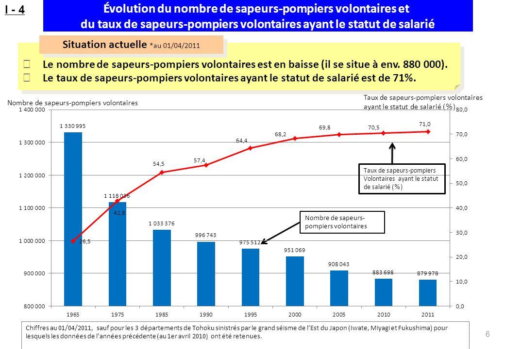 Évolution du nombre de sapeurs-pompiers volontaires et