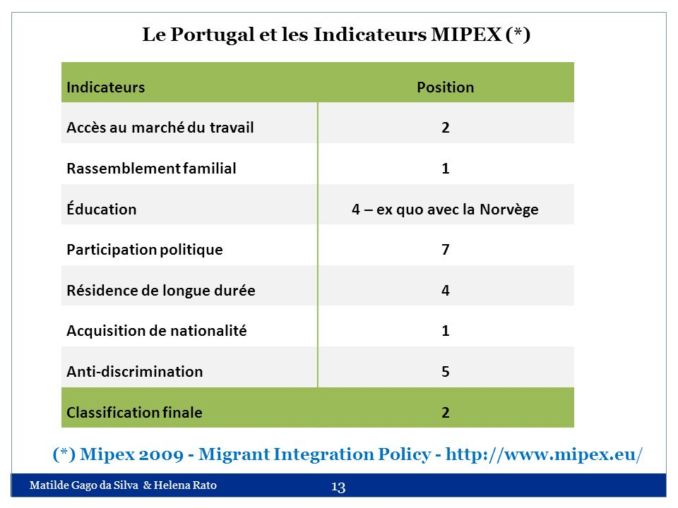 Le Portugal et les Indicateurs MIPEX (*)