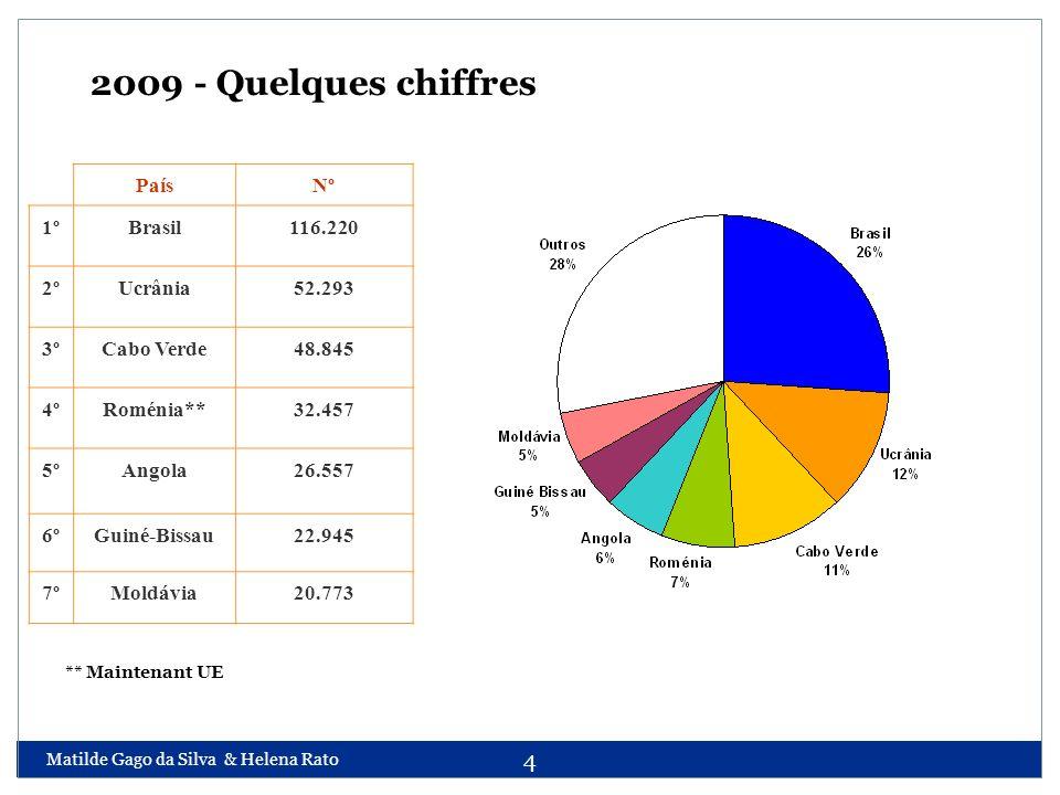 2009 - Quelques chiffres País Nº 1º Brasil 116.220 2º Ucrânia 52.293