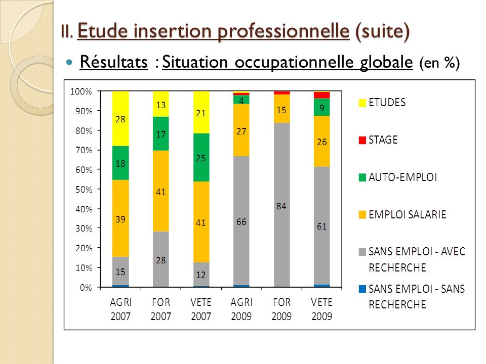 II. Etude insertion professionnelle (suite)