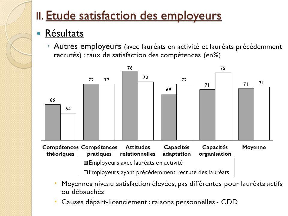 II. Etude satisfaction des employeurs
