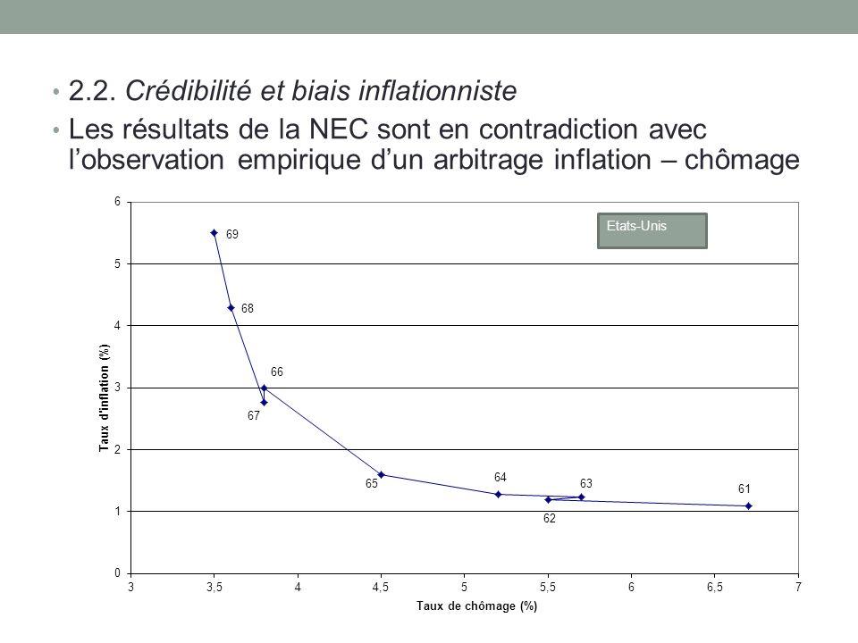 2.2. Crédibilité et biais inflationniste