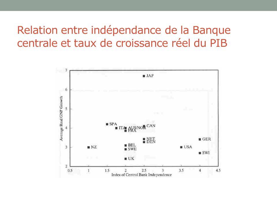 Relation entre indépendance de la Banque centrale et taux de croissance réel du PIB