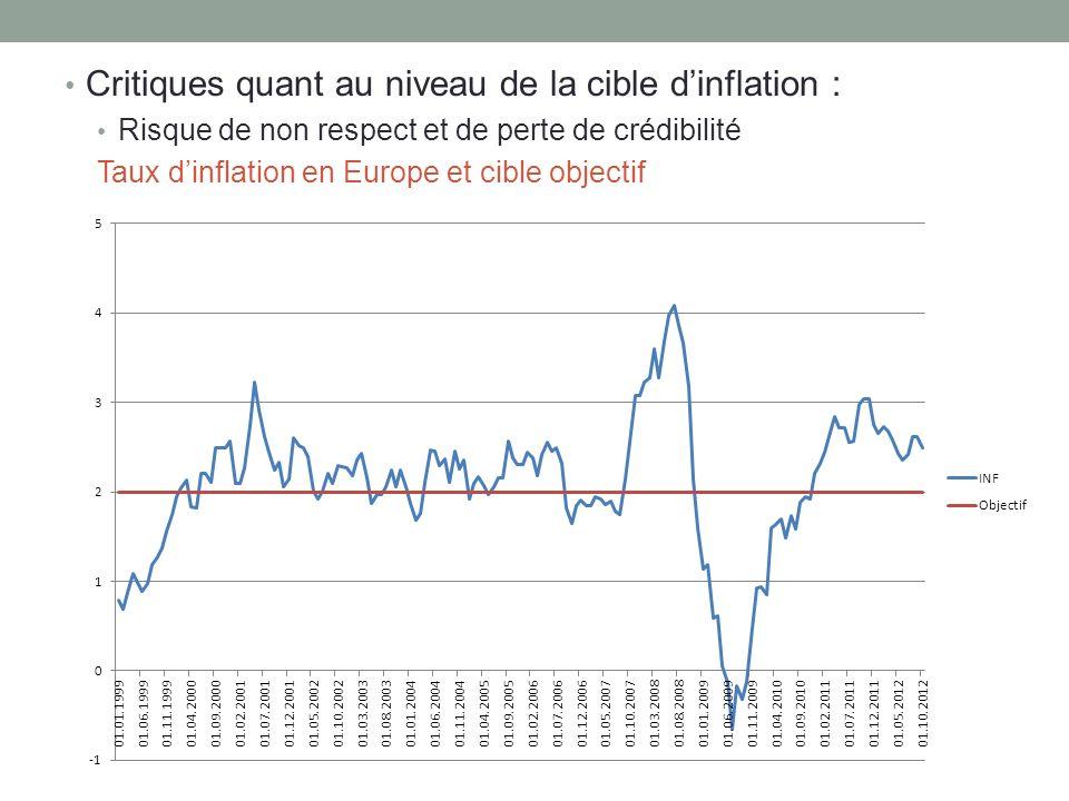 Critiques quant au niveau de la cible d'inflation :