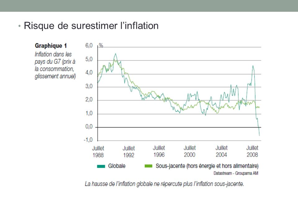 Risque de surestimer l'inflation