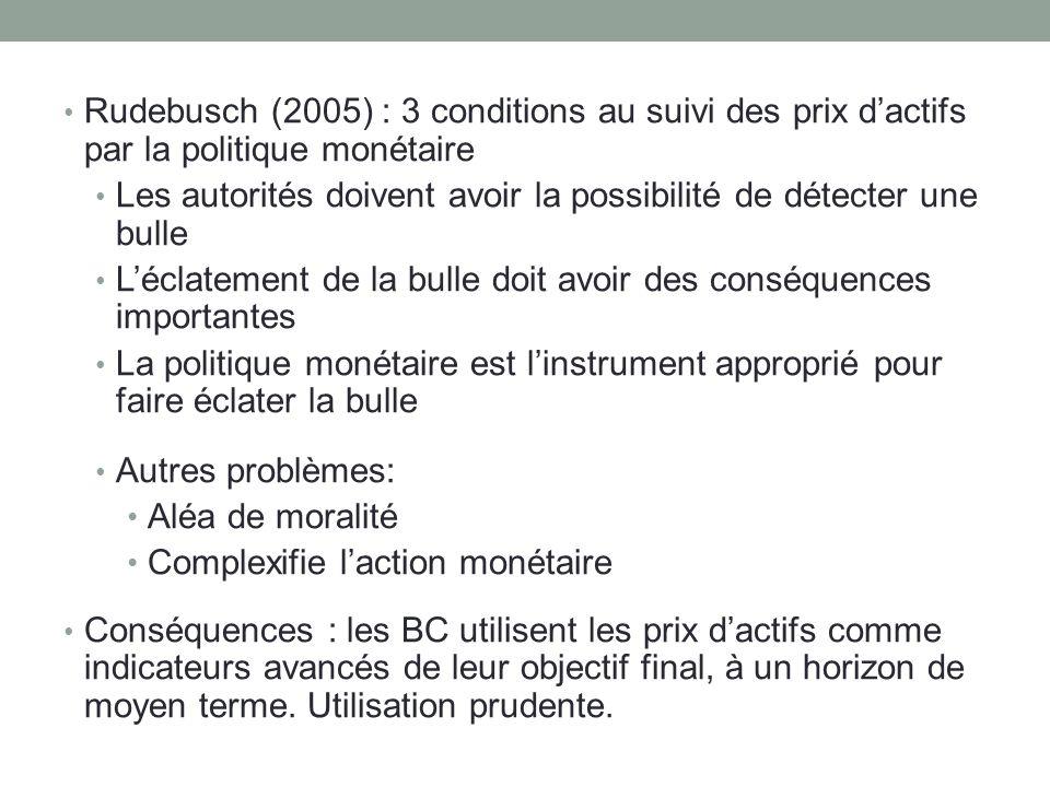 Rudebusch (2005) : 3 conditions au suivi des prix d'actifs par la politique monétaire