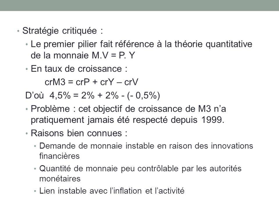 Stratégie critiquée : Le premier pilier fait référence à la théorie quantitative de la monnaie M.V = P. Y.