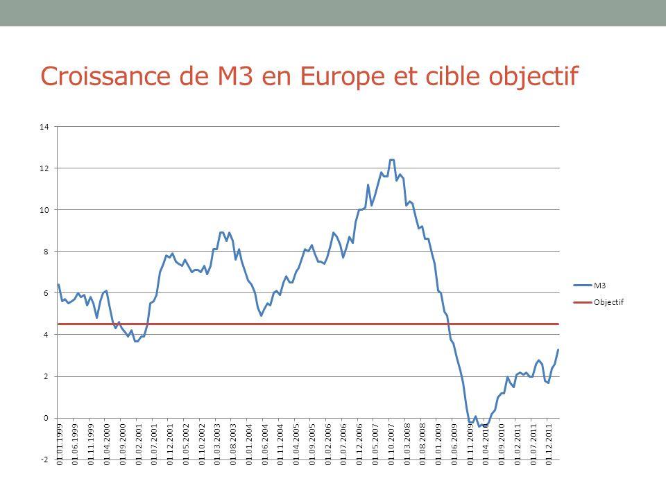 Croissance de M3 en Europe et cible objectif