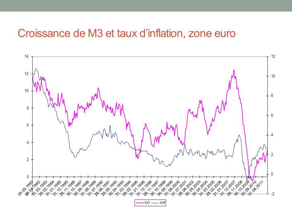 Croissance de M3 et taux d'inflation, zone euro