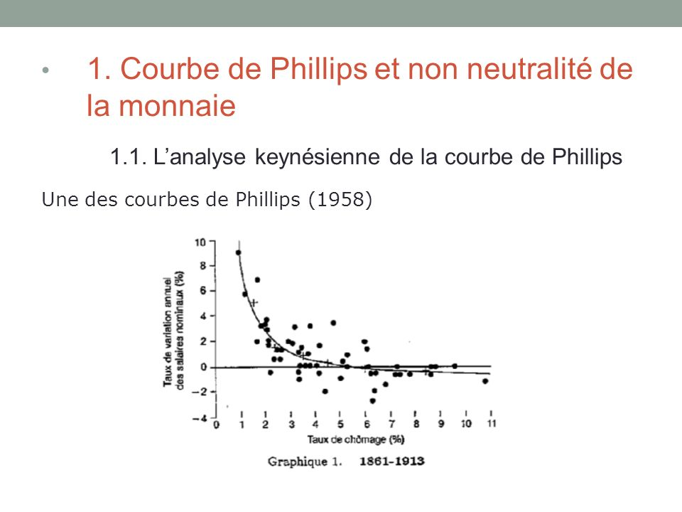 1.1. L'analyse keynésienne de la courbe de Phillips