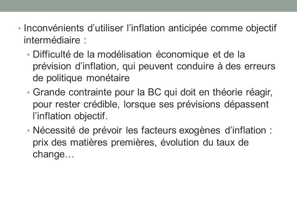 Inconvénients d'utiliser l'inflation anticipée comme objectif intermédiaire :