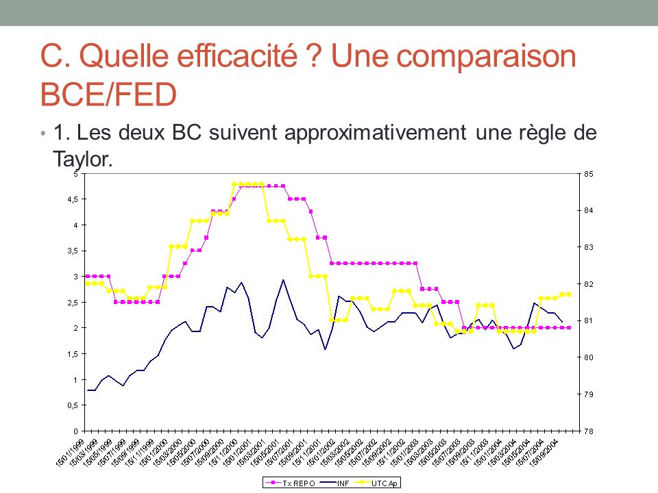 C. Quelle efficacité Une comparaison BCE/FED