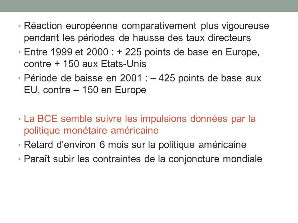 Réaction européenne comparativement plus vigoureuse pendant les périodes de hausse des taux directeurs
