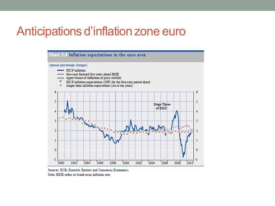 Anticipations d'inflation zone euro