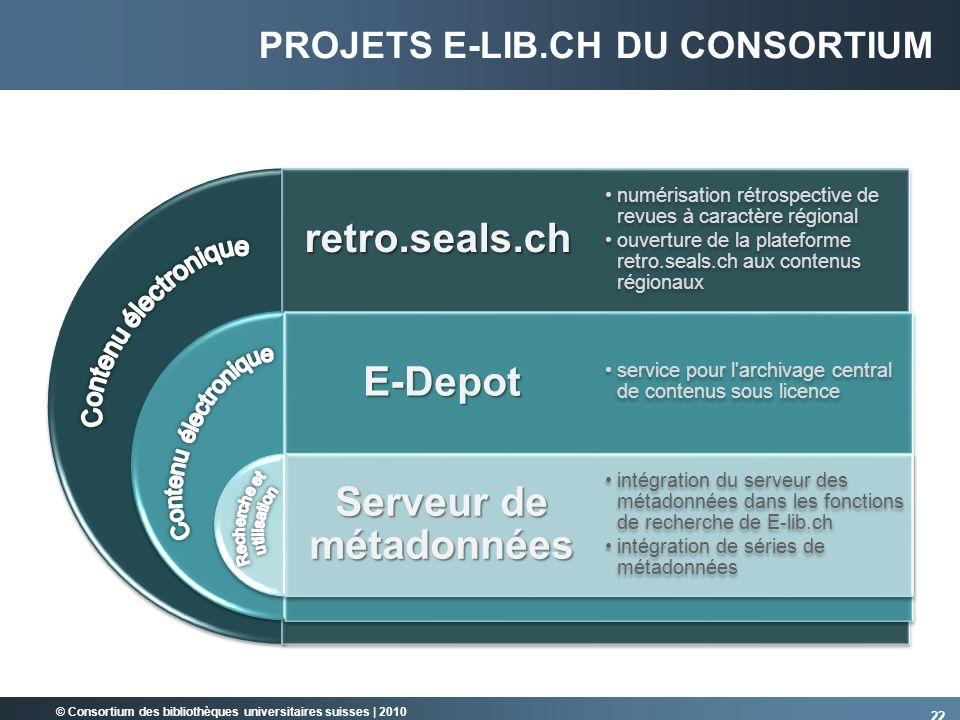 projets E-lib.ch du consortium