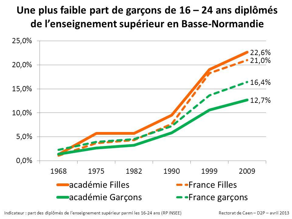 Une plus faible part de garçons de 16 – 24 ans diplômés de l'enseignement supérieur en Basse-Normandie
