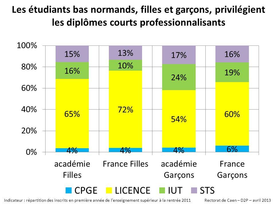 Les étudiants bas normands, filles et garçons, privilégient les diplômes courts professionnalisants