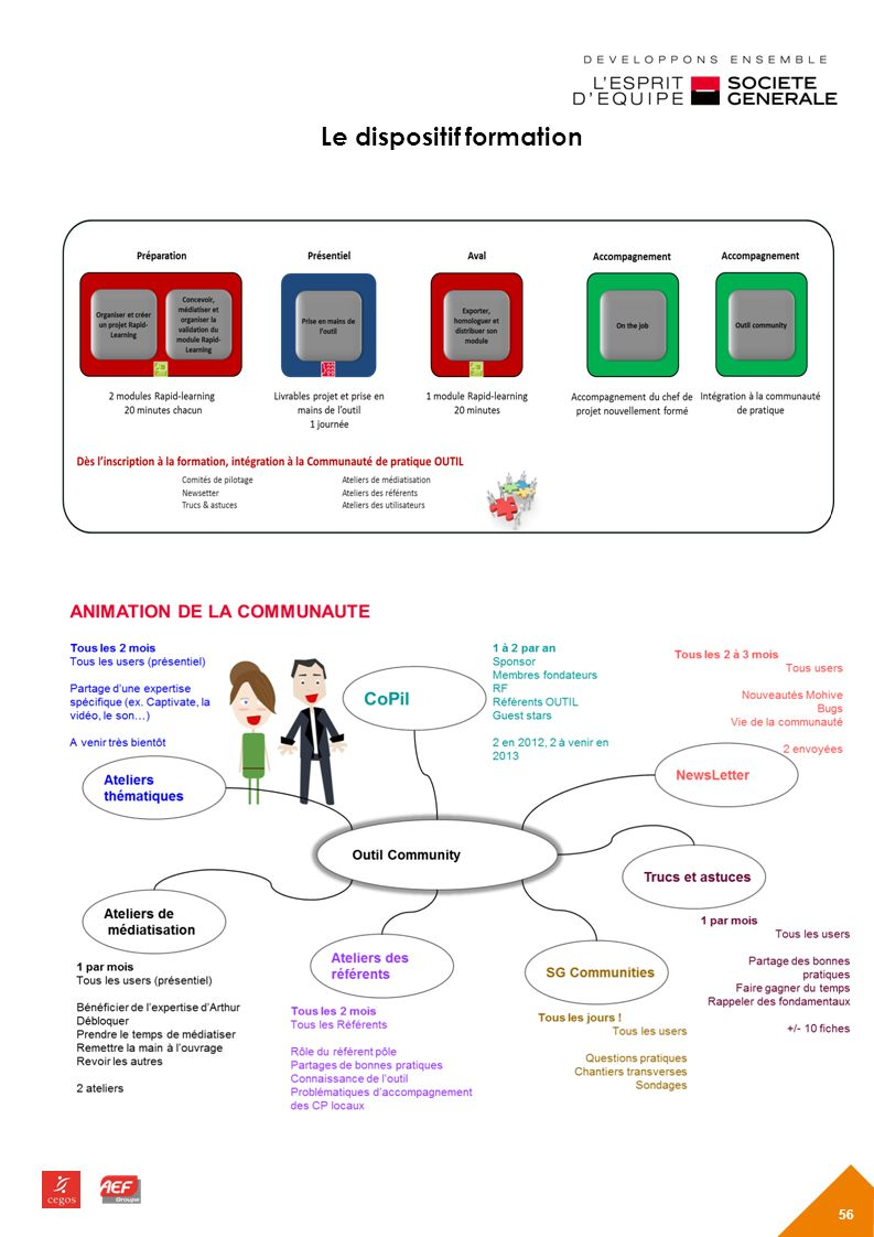 Le dispositif formation
