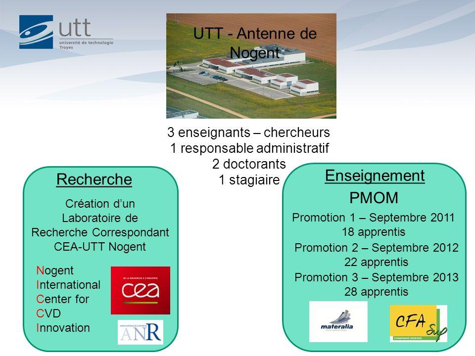 UTT - Antenne de Nogent Enseignement Recherche PMOM