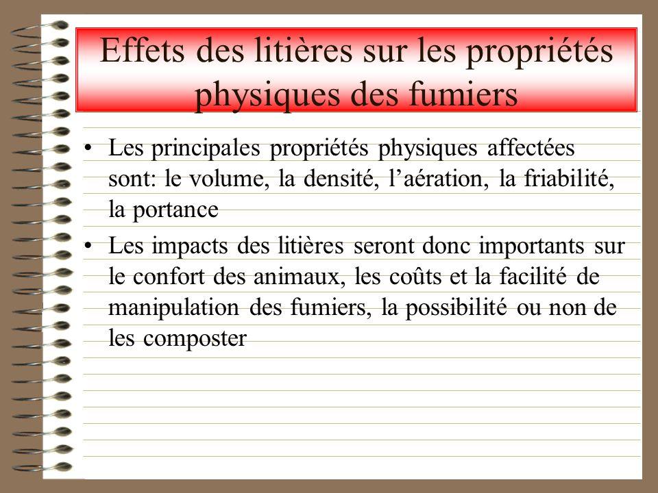 Effets des litières sur les propriétés physiques des fumiers