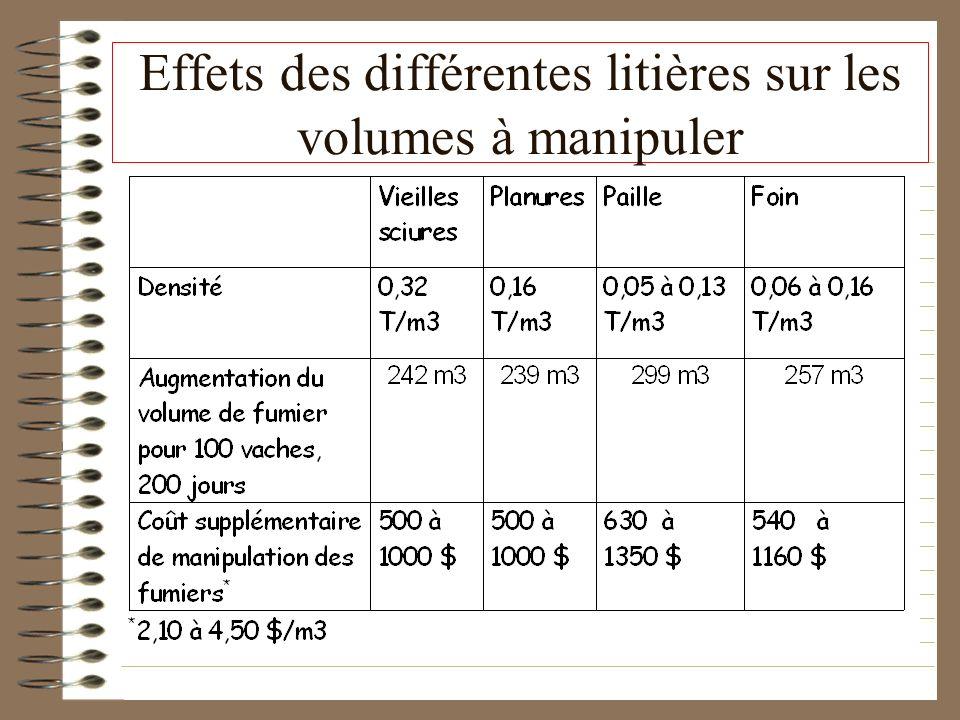 Effets des différentes litières sur les volumes à manipuler