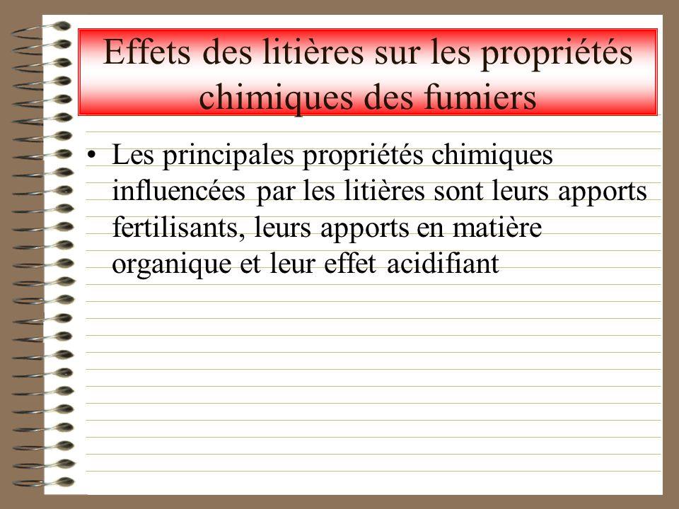 Effets des litières sur les propriétés chimiques des fumiers