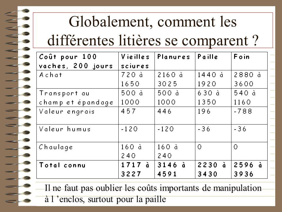 Globalement, comment les différentes litières se comparent