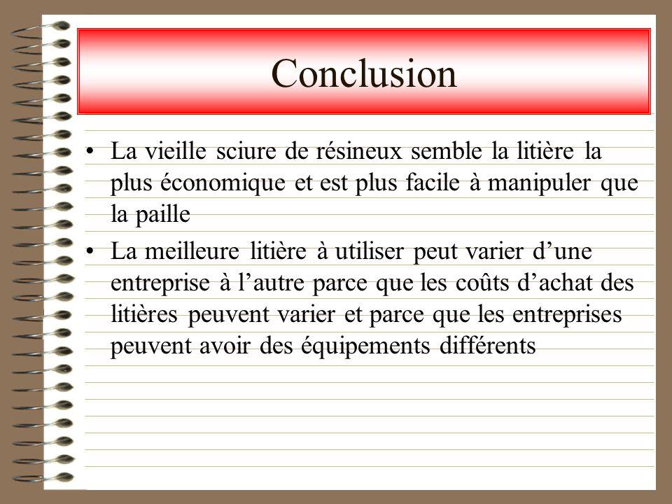 Conclusion La vieille sciure de résineux semble la litière la plus économique et est plus facile à manipuler que la paille.