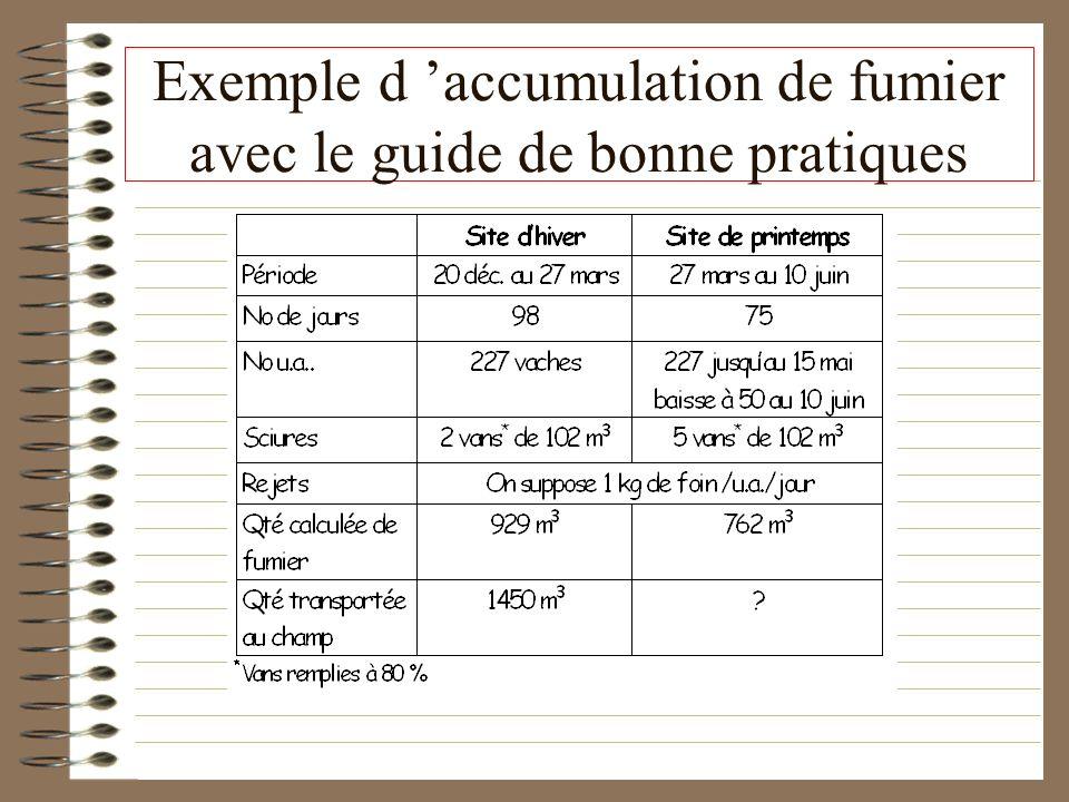 Exemple d 'accumulation de fumier avec le guide de bonne pratiques