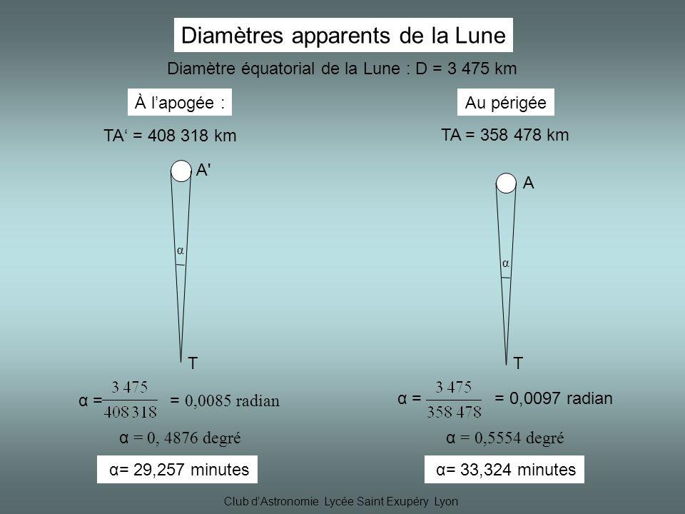 Diamètres apparents de la Lune