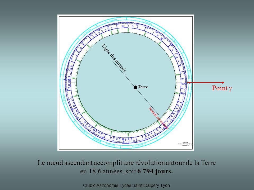 Ligne des noeuds Nœud ascendant. ● Terre. Point  Le nœud ascendant accomplit une révolution autour de la Terre.