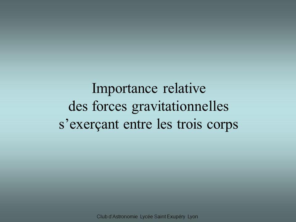 des forces gravitationnelles s'exerçant entre les trois corps