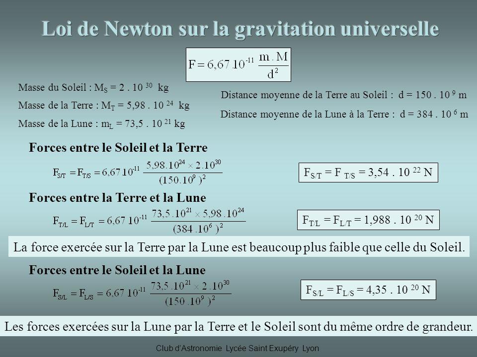 Loi de Newton sur la gravitation universelle