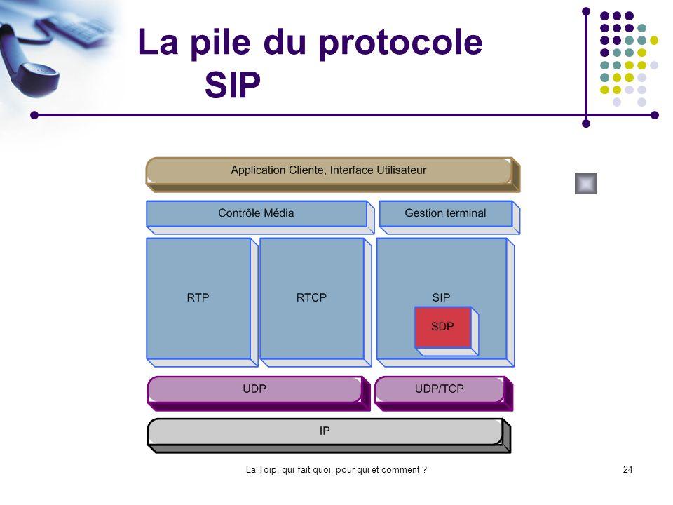 La pile du protocole SIP