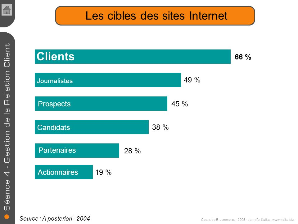 Les cibles des sites Internet