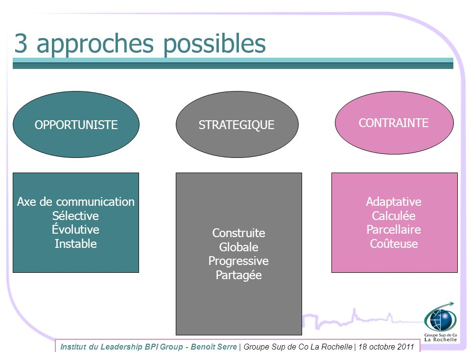 3 approches possibles OPPORTUNISTE STRATEGIQUE CONTRAINTE