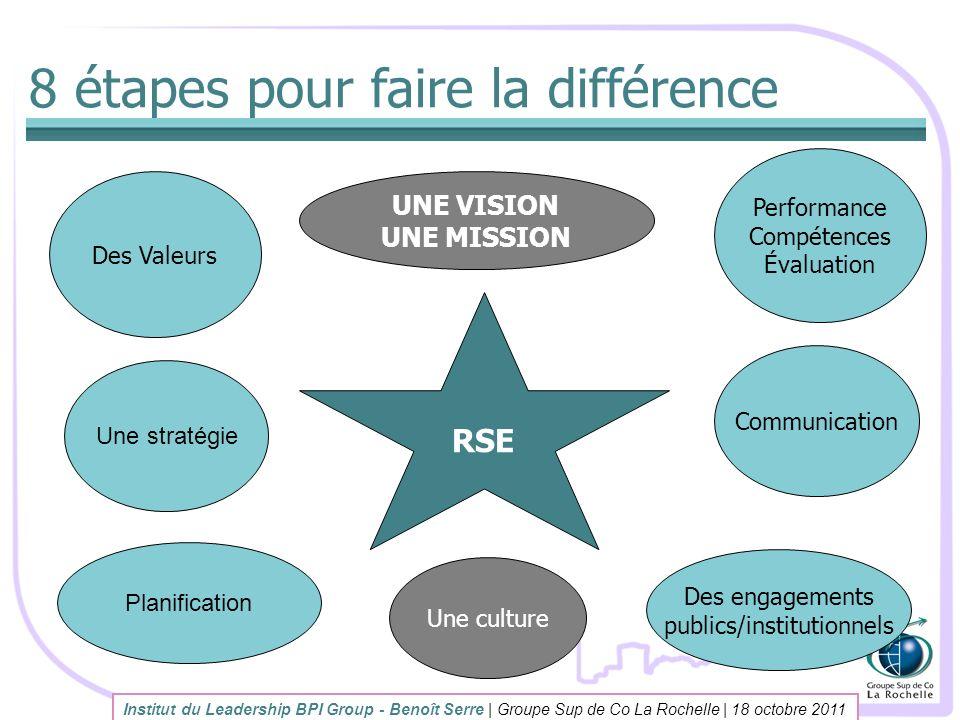 8 étapes pour faire la différence
