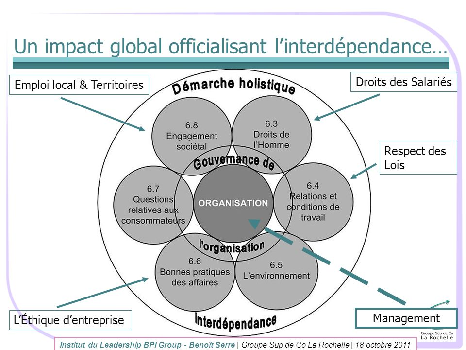 Un impact global officialisant l'interdépendance…
