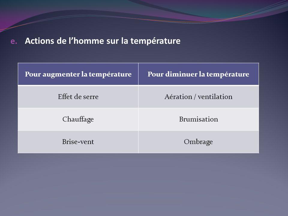 Pour augmenter la température Pour diminuer la température
