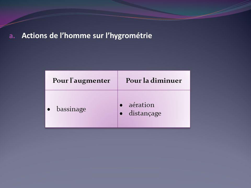 Actions de l'homme sur l'hygrométrie